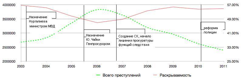 роль личности и реформ